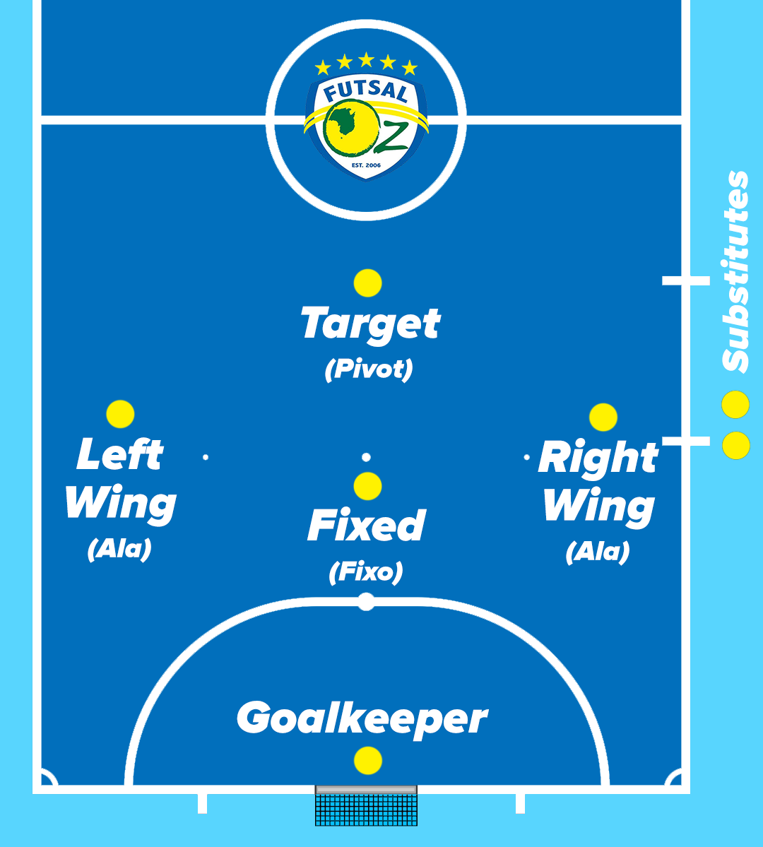 Futsal positions explained